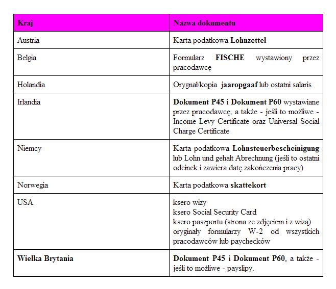 tabela dokumenty